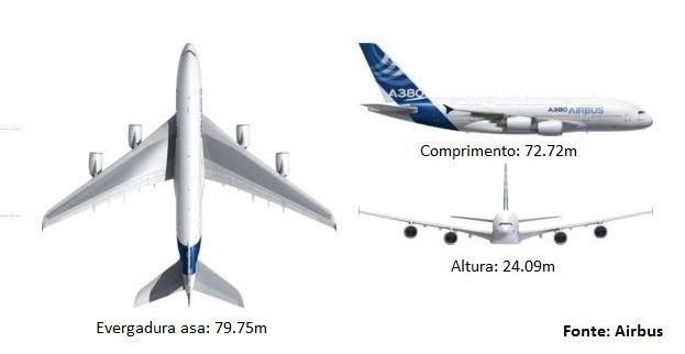 Dimensões Airbus
